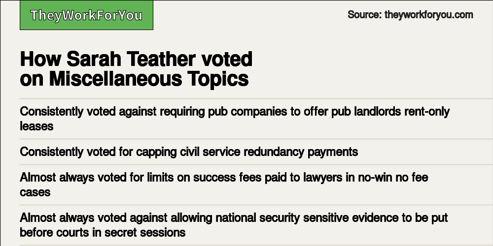 Voting record - Sarah Teather, former MP, Brent Central - TheyWorkForYou