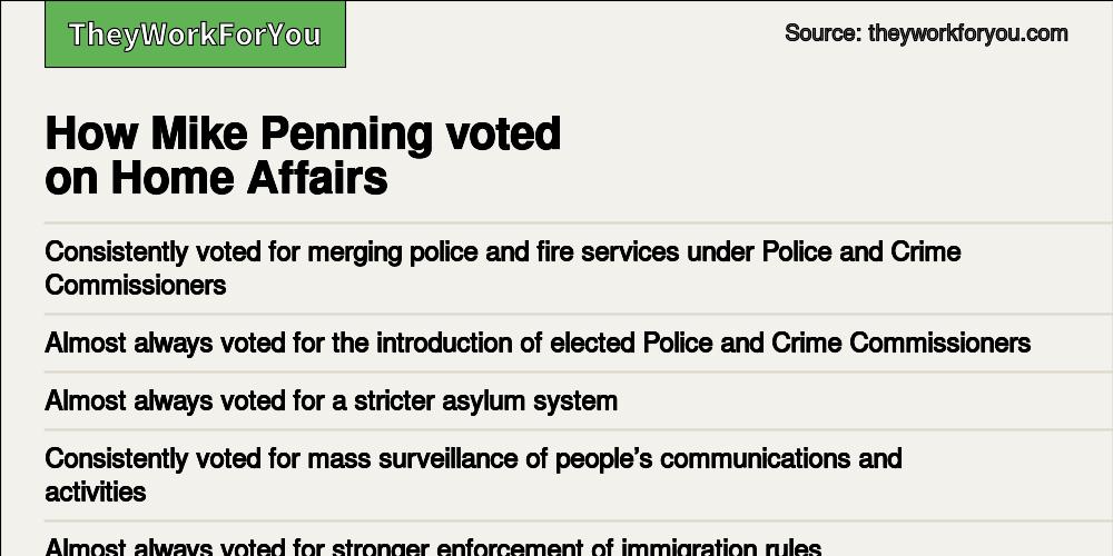 Voting record - Mike Penning MP, Hemel Hempstead