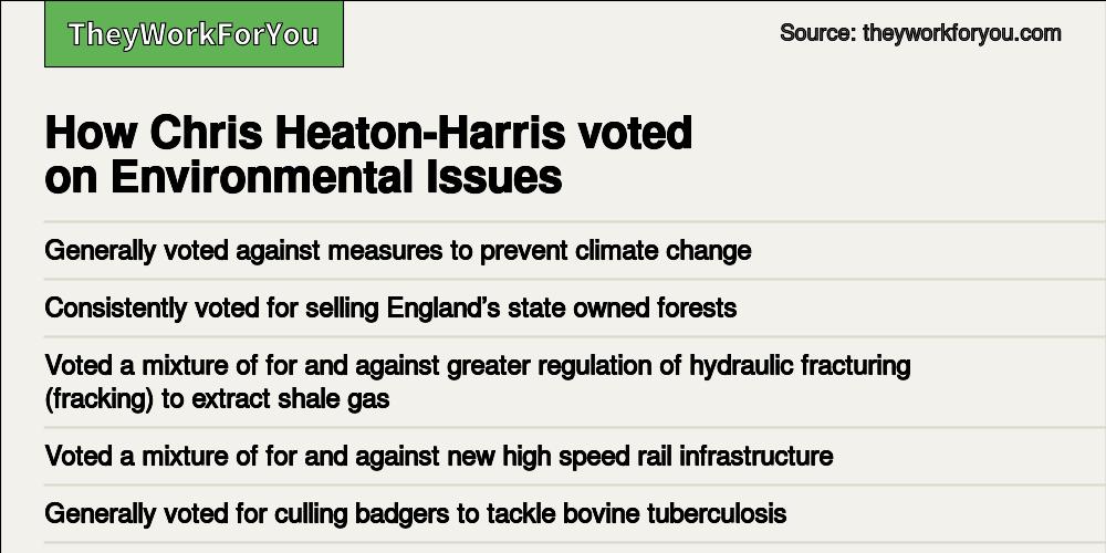 Voting record - Chris Heaton-Harris MP, Daventry