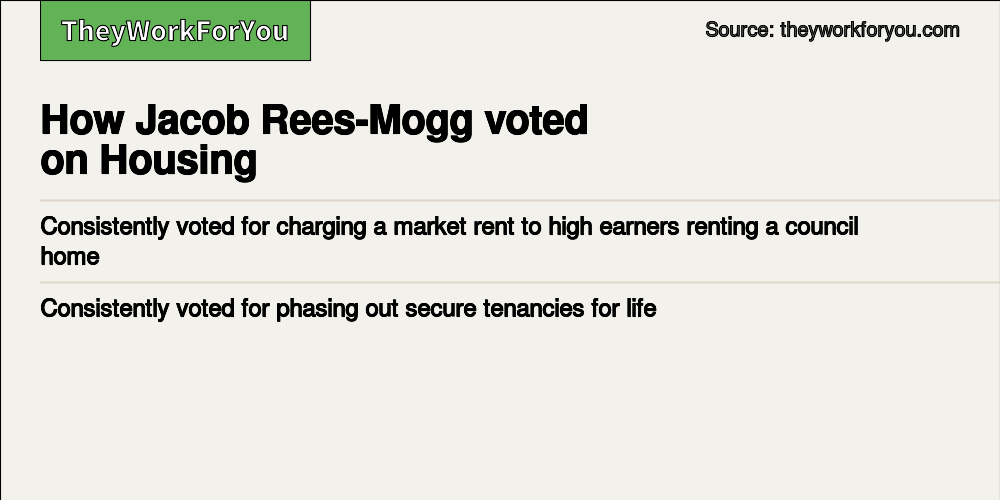 Voting record - Jacob Rees-Mogg MP, North East Somerset